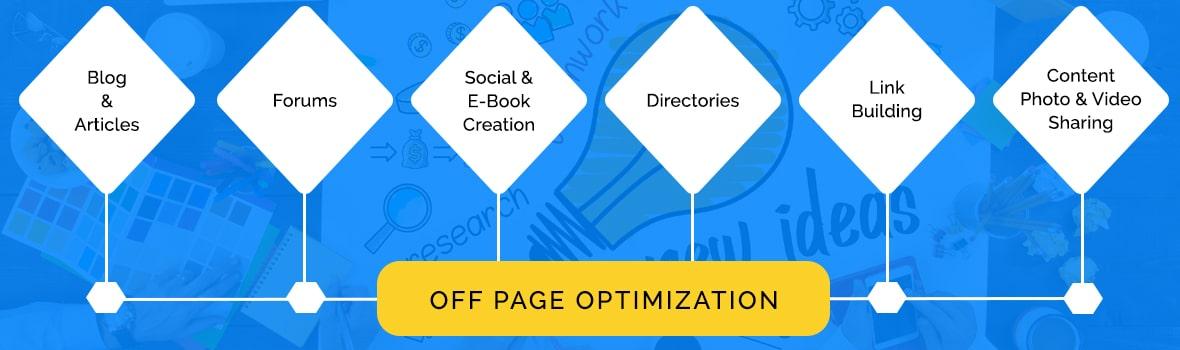Off Page Optmization