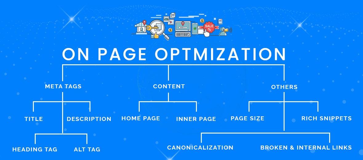 On Page Optmization